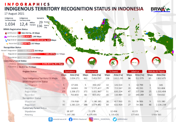 Indigenous territories in Indonesia: Update on the status of recognition